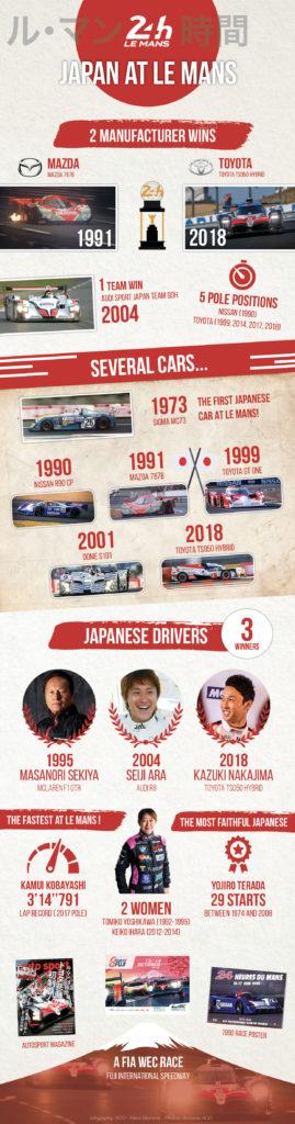 Infografik: Japans Historie bei Le Mans!